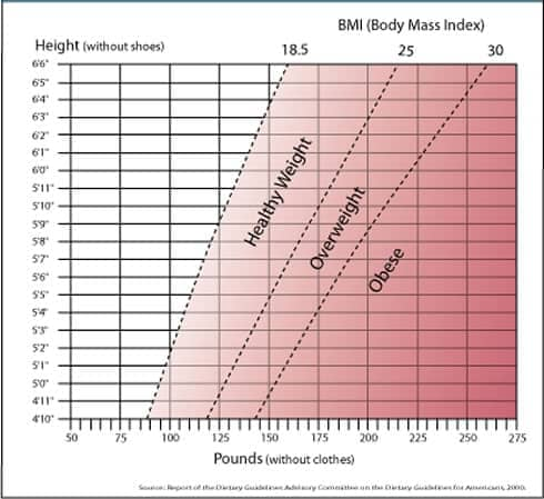 height to weight ratio. showing height by weight